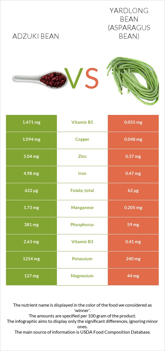 Adzuki bean vs Yardlong bean infographic
