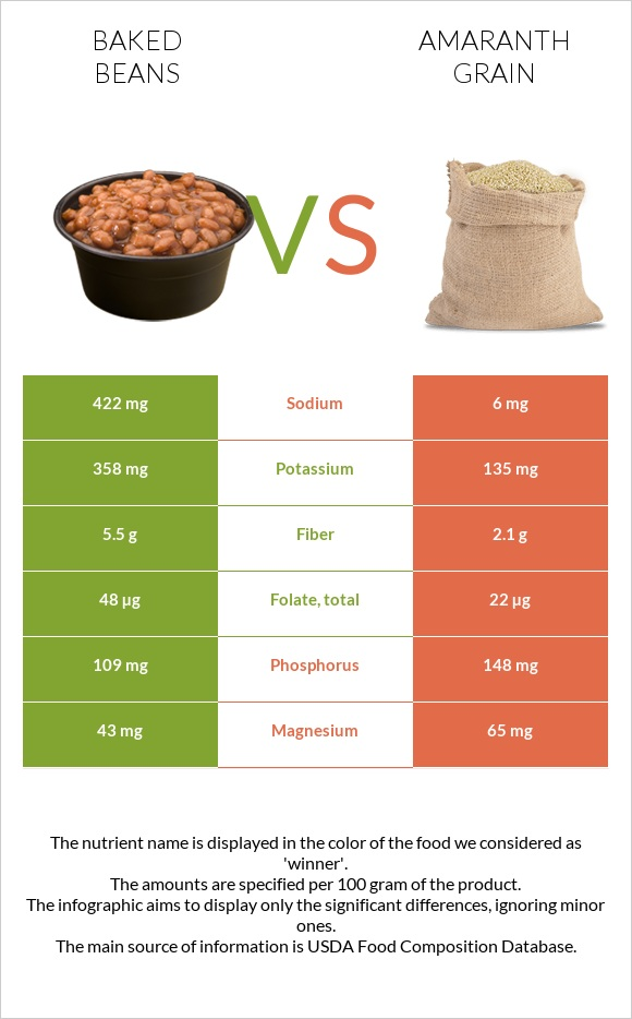 Baked beans vs Amaranth grain infographic