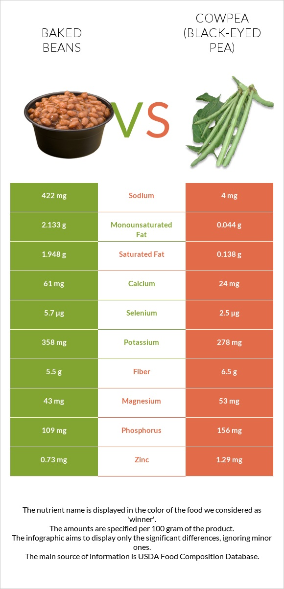 Baked beans vs Cowpea (Black-eyed pea) infographic