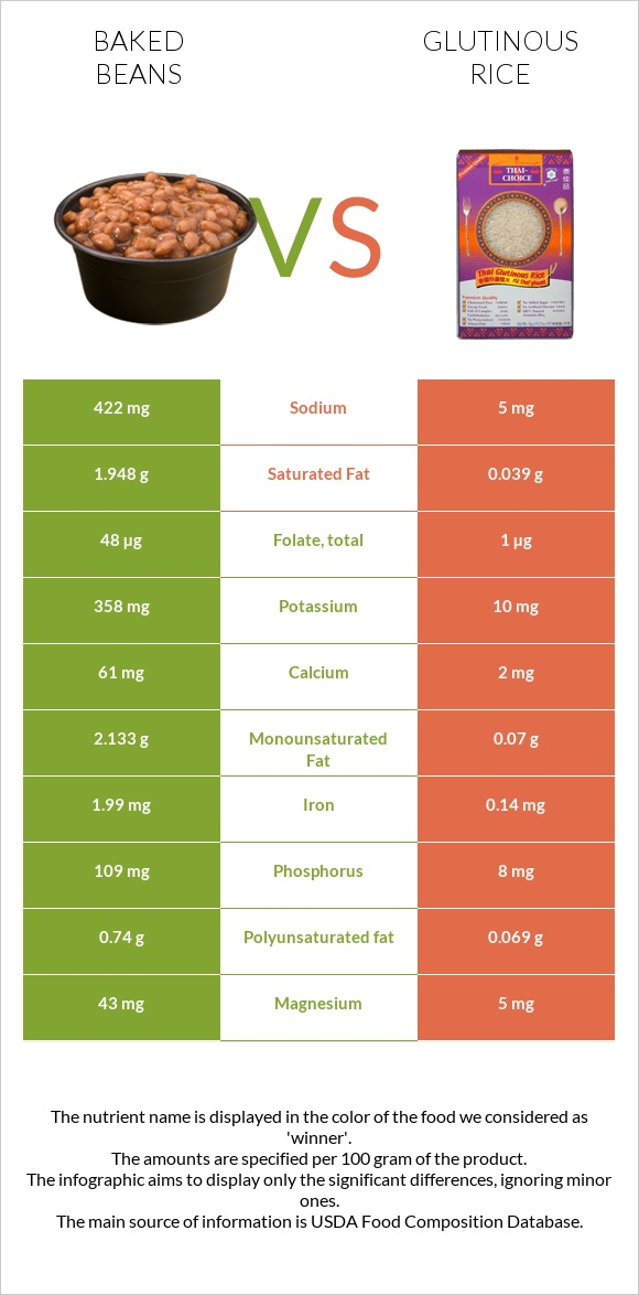 Baked beans vs Glutinous rice infographic