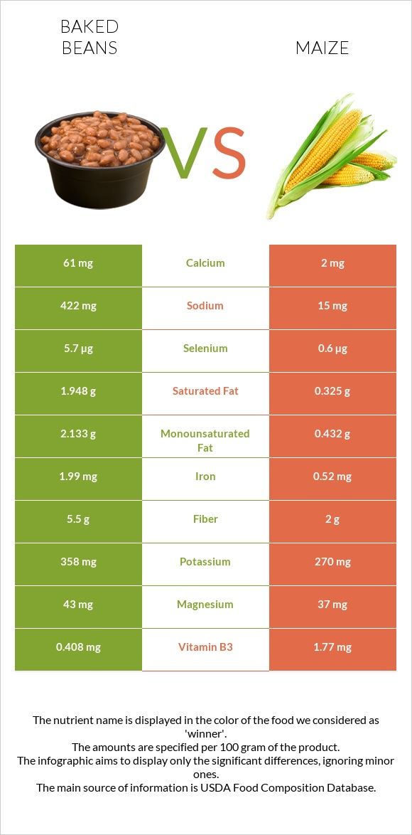 Baked beans vs Maize infographic