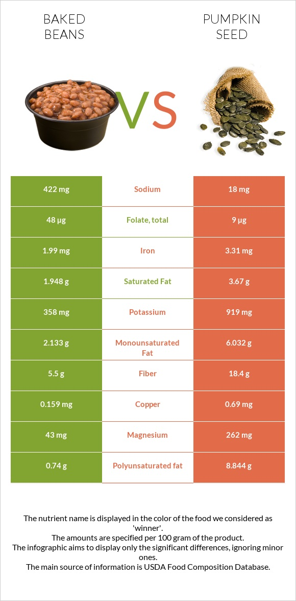 Baked beans vs Pumpkin seed infographic
