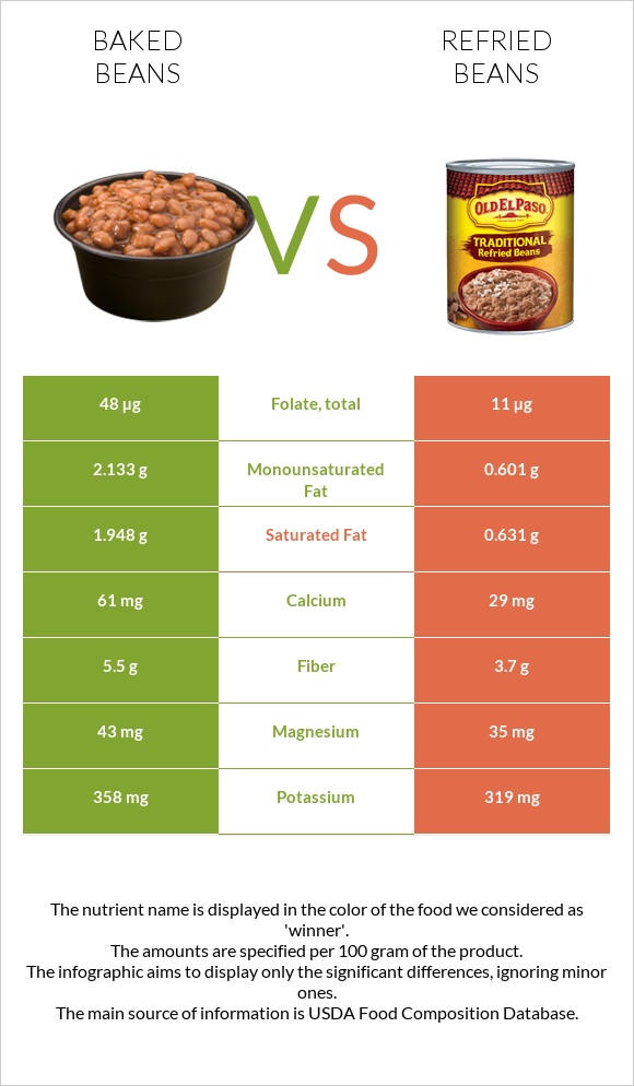 Baked beans vs Refried beans infographic