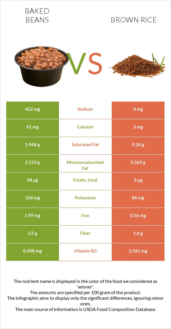 Baked beans vs Brown rice infographic