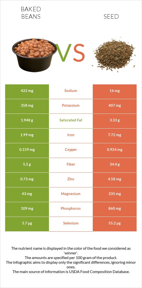 Baked beans vs Seed infographic