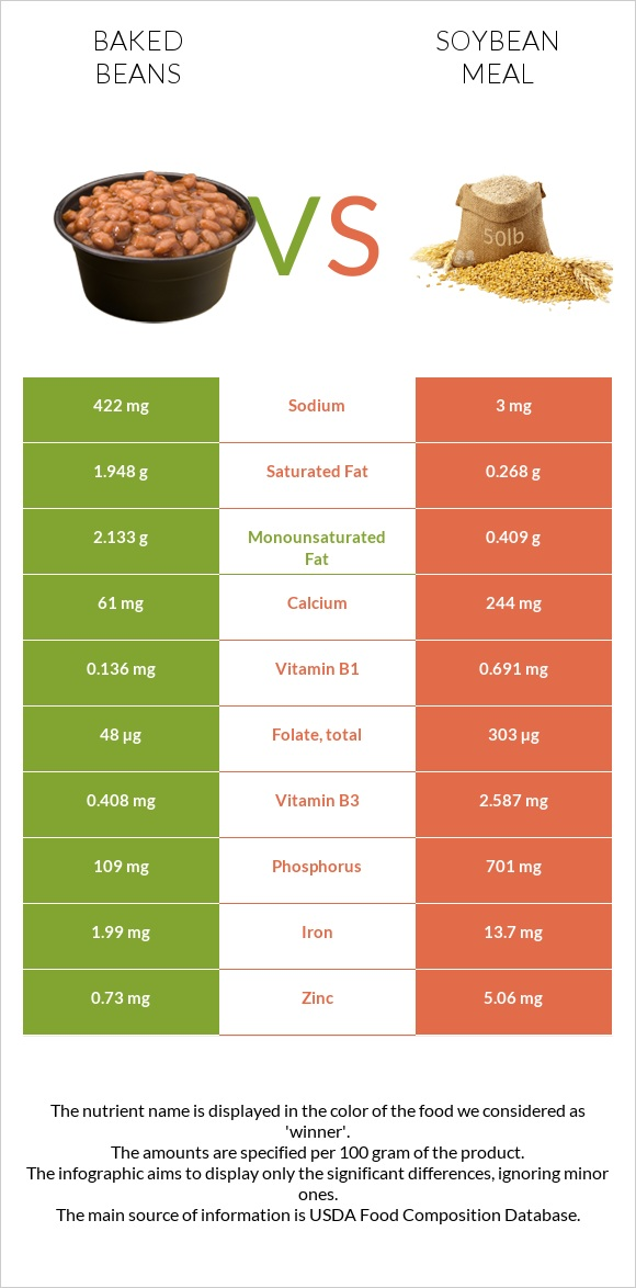 Baked beans vs Soybean meal infographic