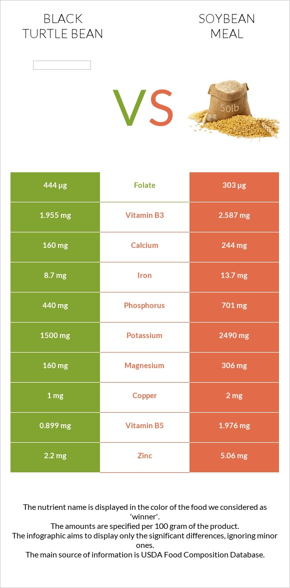 Black turtle bean vs Soybean meal infographic