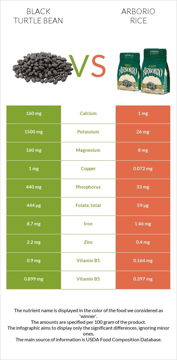 Black turtle bean vs Arborio rice infographic