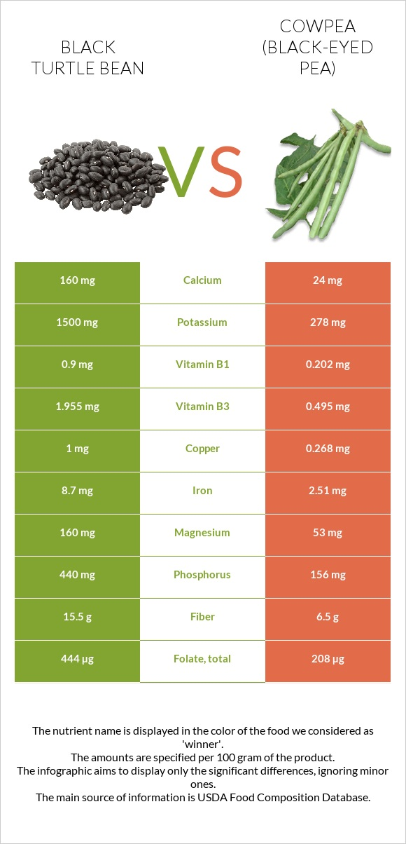 Black turtle bean vs Cowpea (Black-eyed pea) infographic