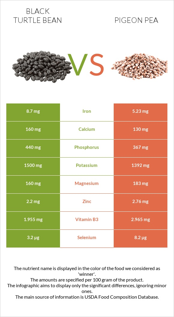 Black turtle bean vs Pigeon pea infographic