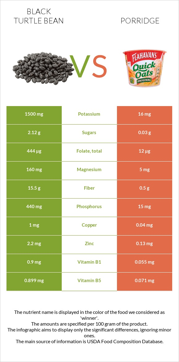 Black turtle bean vs Porridge infographic