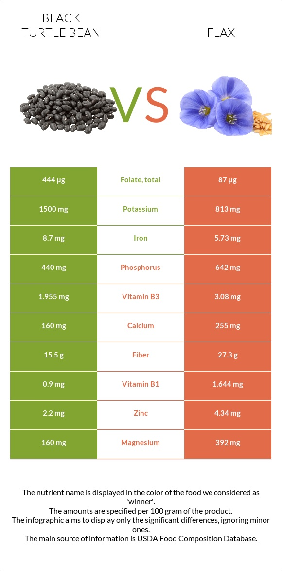 Black turtle bean vs Flax infographic