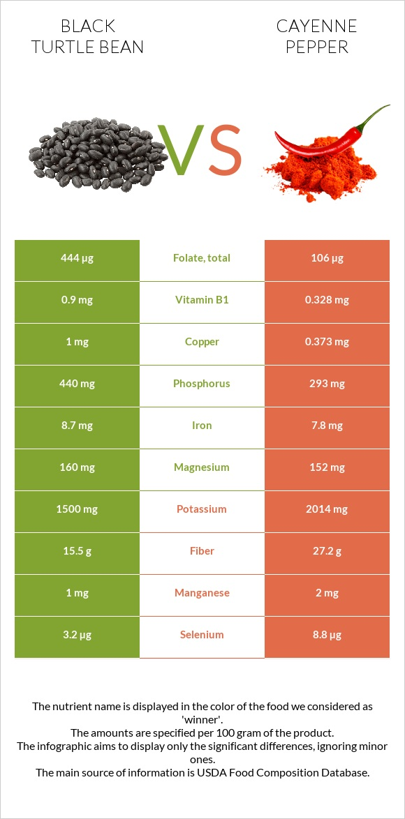 Black turtle bean vs Cayenne pepper infographic