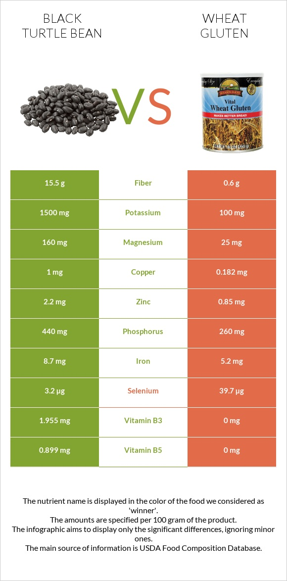Black turtle bean vs Wheat gluten infographic
