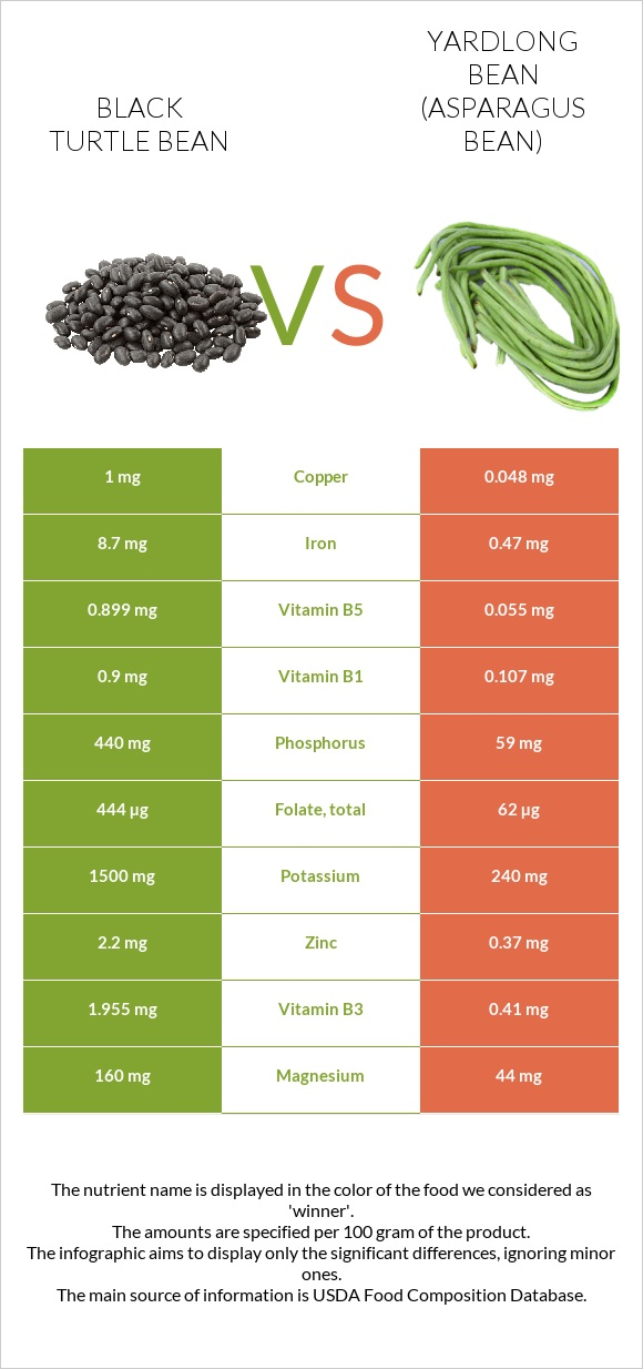 Black turtle bean vs Yardlong bean infographic