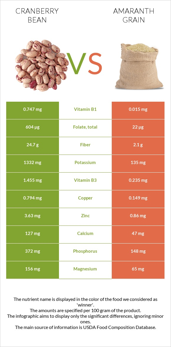 Cranberry bean vs Amaranth grain infographic
