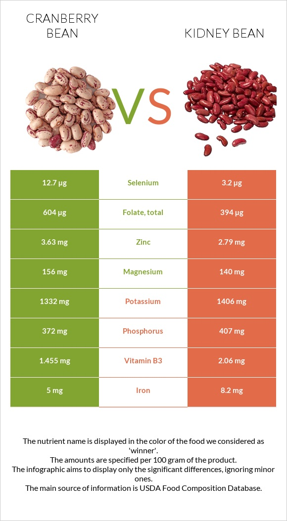 Cranberry Bean Vs Kidney Bean In Depth Nutrition Comparison