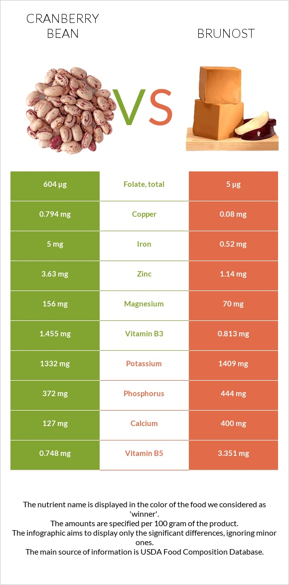Cranberry bean vs Brunost infographic