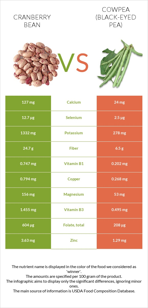 Cranberry bean vs Cowpea infographic