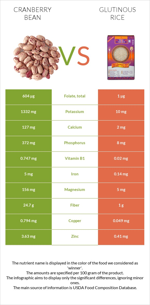 Cranberry bean vs Glutinous rice infographic