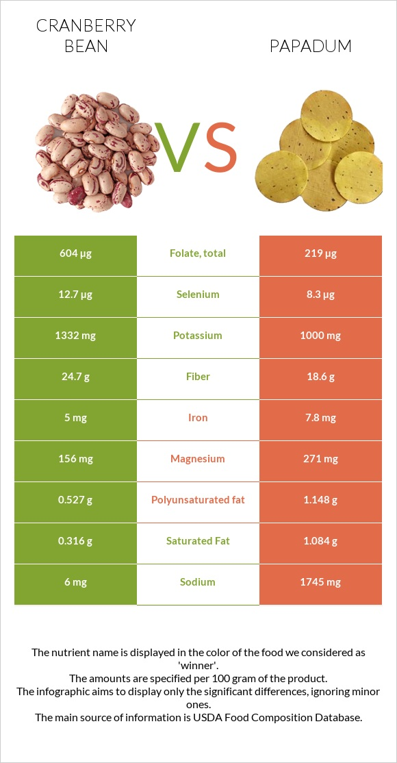 Cranberry bean vs Papadum infographic