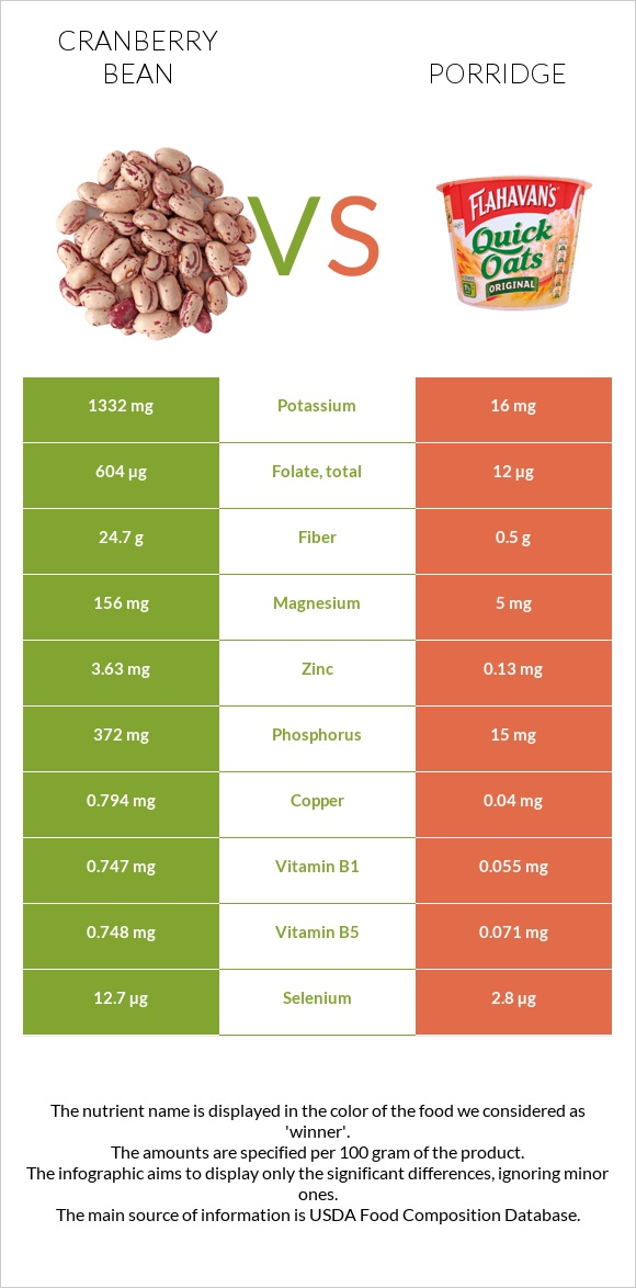 Cranberry bean vs Porridge infographic