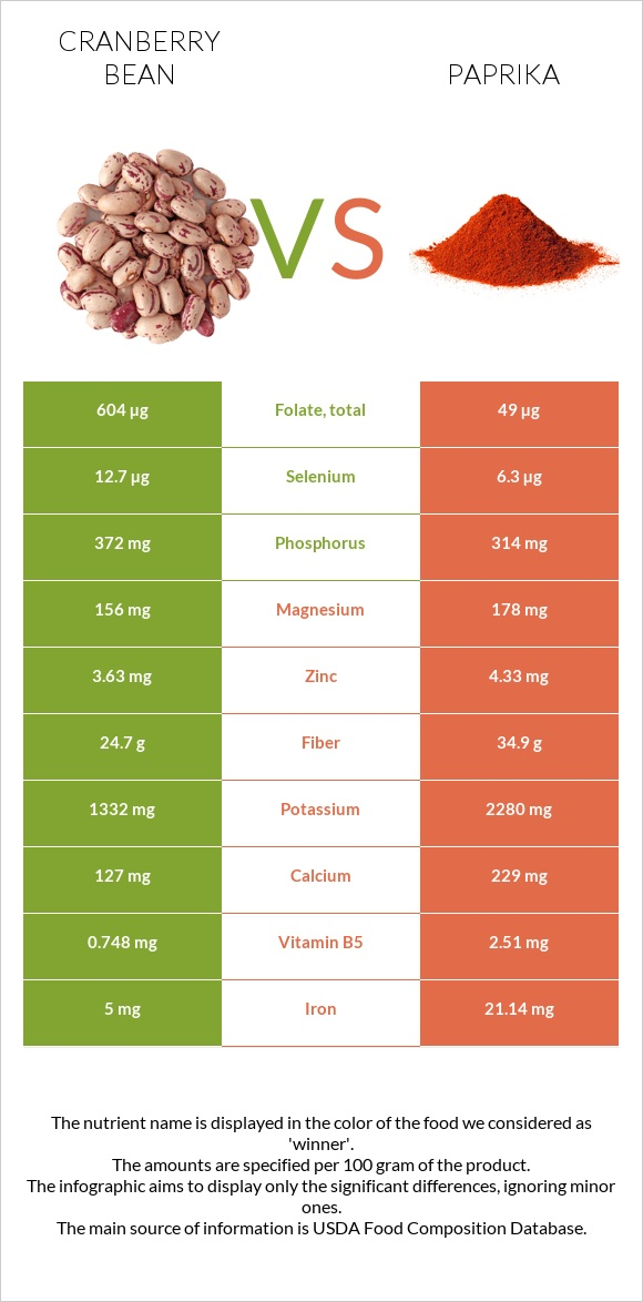 Cranberry bean vs Paprika infographic