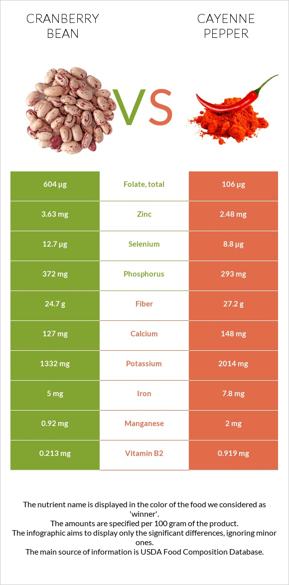 Cranberry bean vs Cayenne pepper infographic