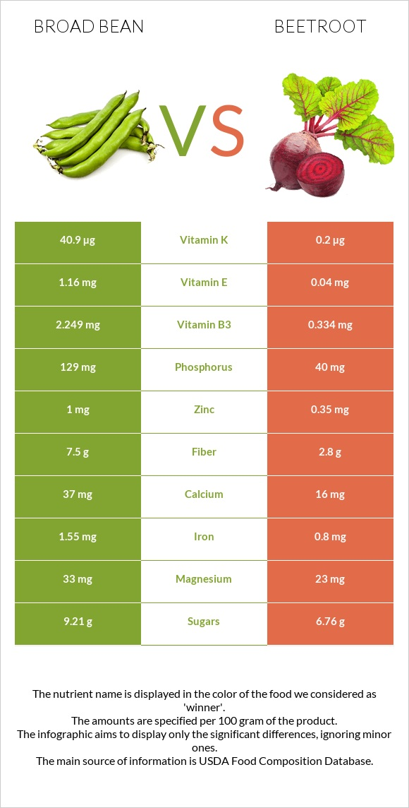 Broad bean vs Beetroot infographic