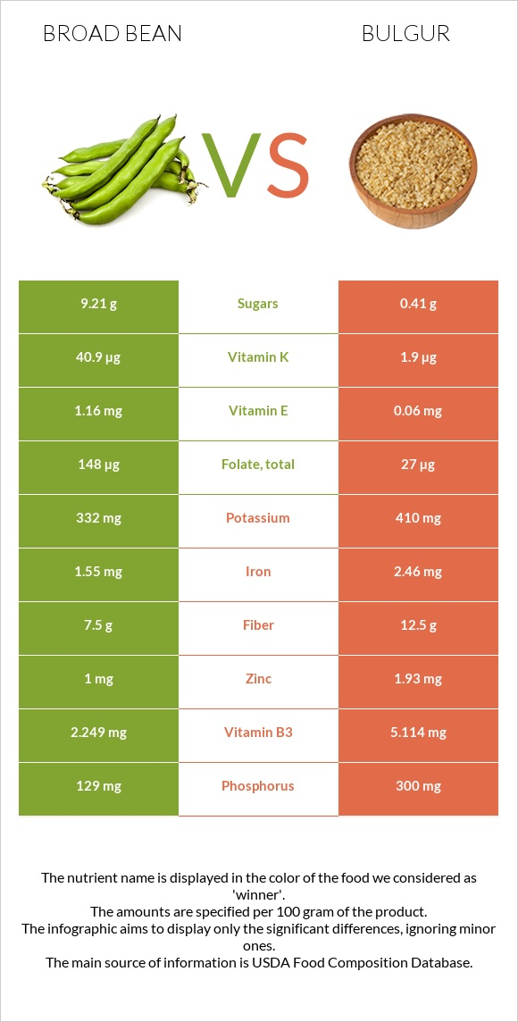 Broad bean vs Bulgur infographic
