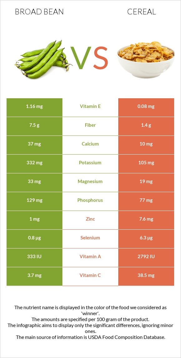 Broad bean vs Cereal infographic