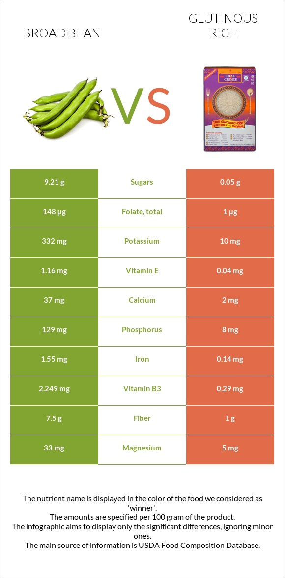 Broad bean vs Glutinous rice infographic