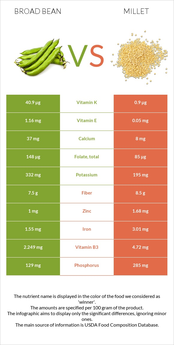 Broad bean vs Millet infographic