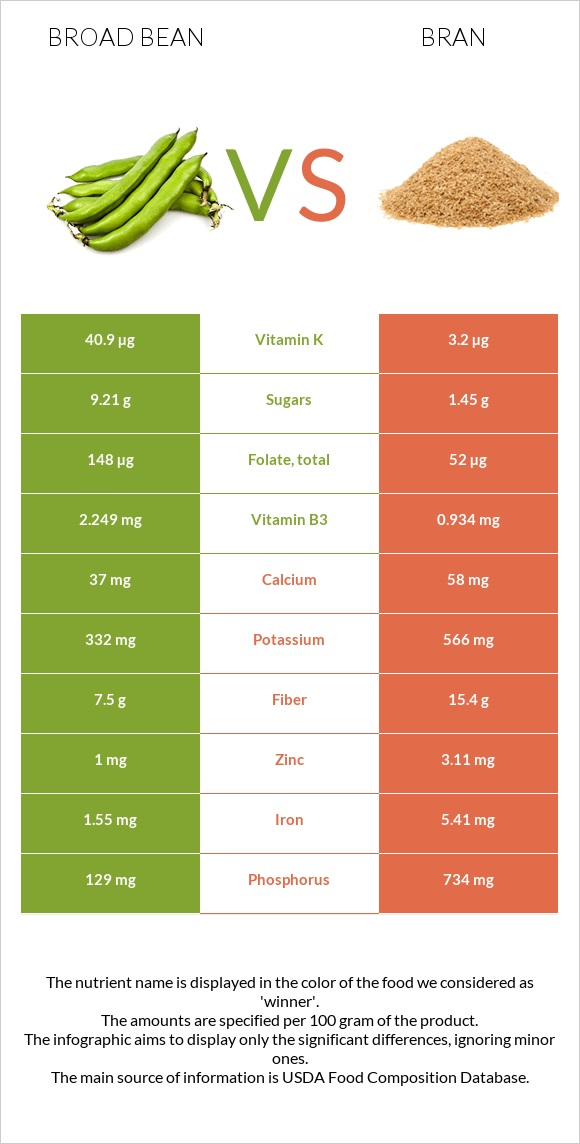 Broad bean vs Bran infographic
