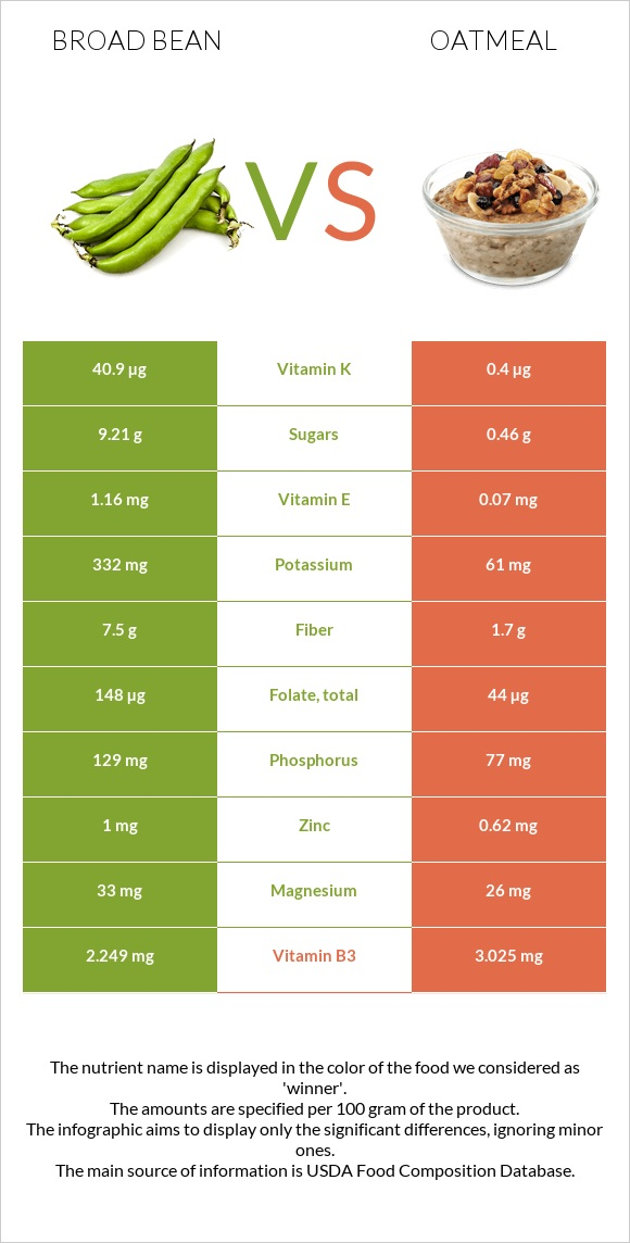Broad bean vs Oatmeal infographic