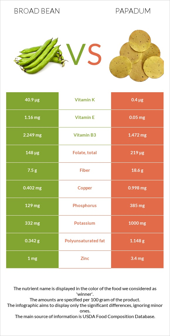 Broad bean vs Papadum infographic