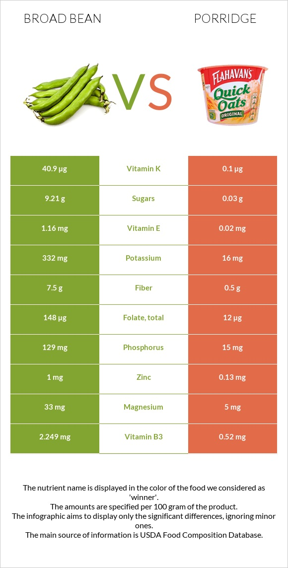Broad bean vs Porridge infographic