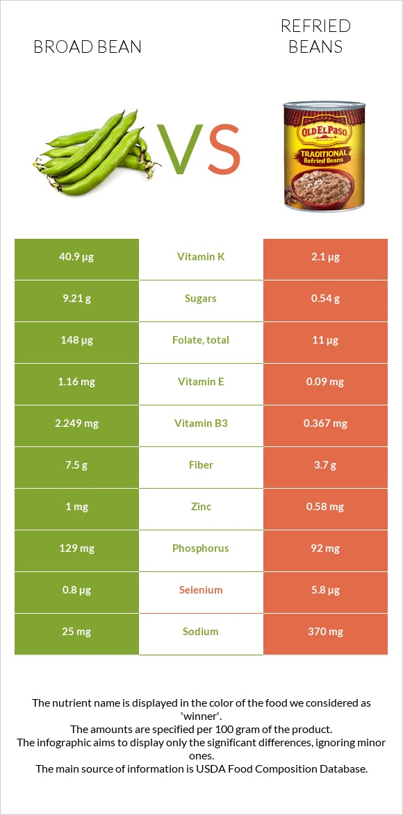 Broad bean vs Refried beans infographic