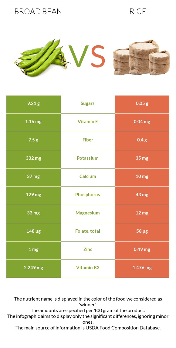 Broad bean vs Rice infographic