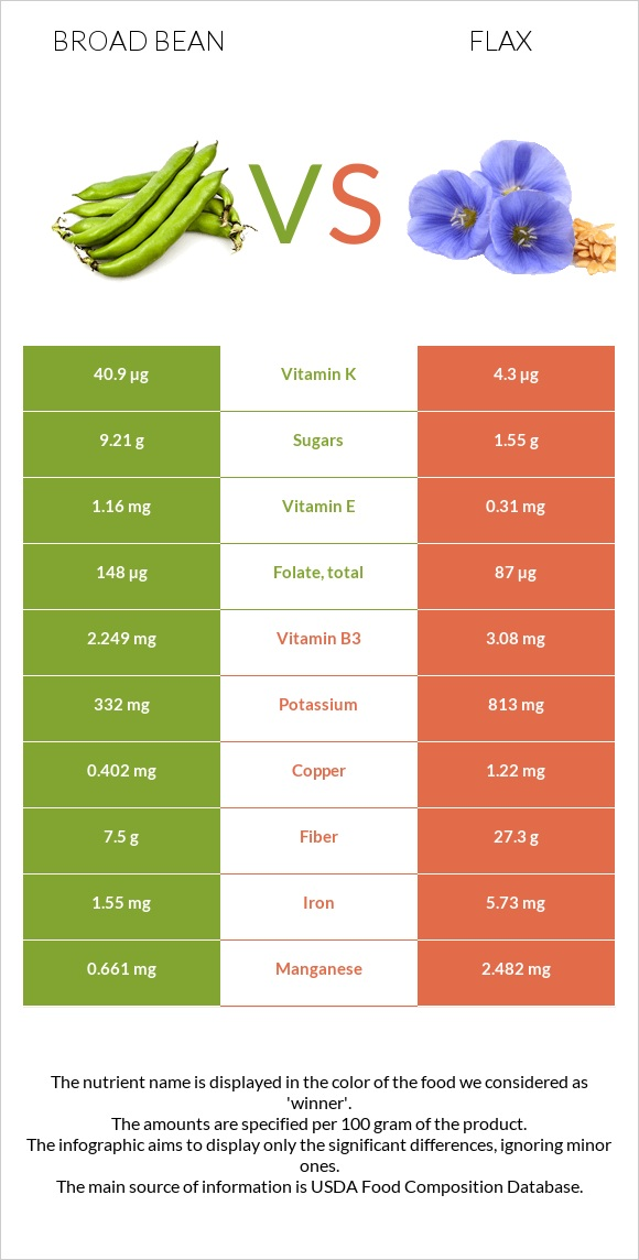 Broad bean vs Flax infographic
