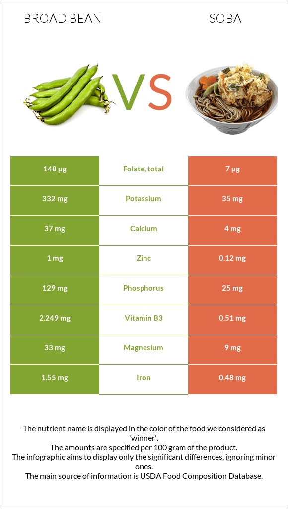 Broad bean vs Soba infographic