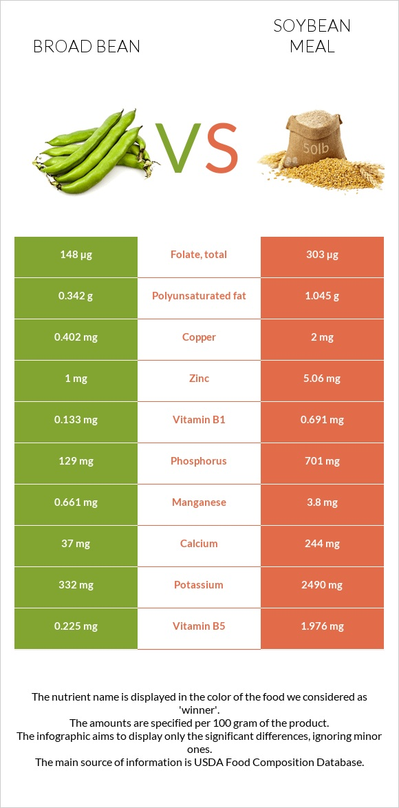 Broad bean vs Soybean meal infographic