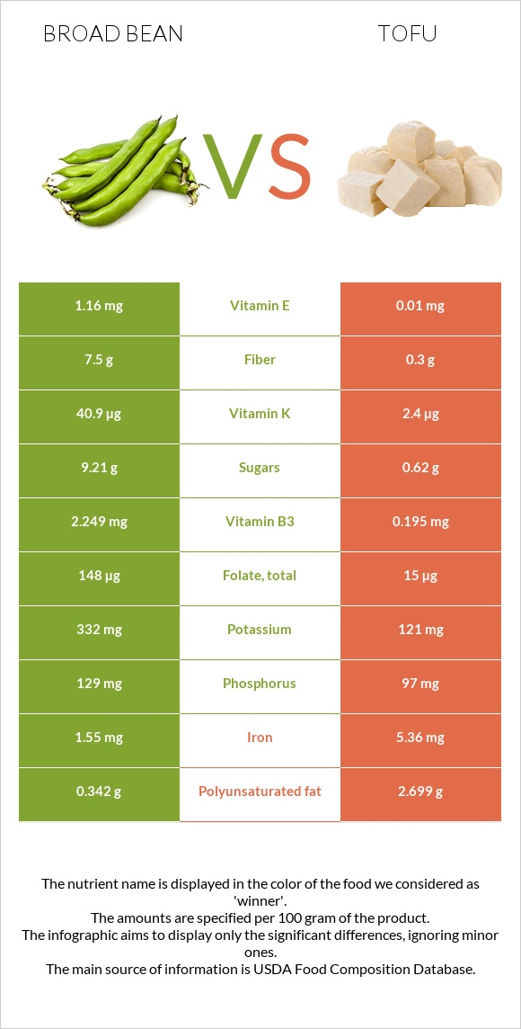 Broad bean vs Tofu infographic