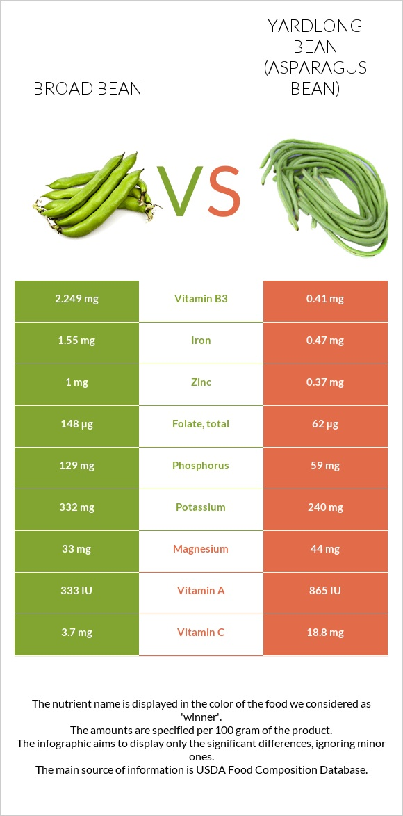 Broad bean vs Yardlong bean infographic