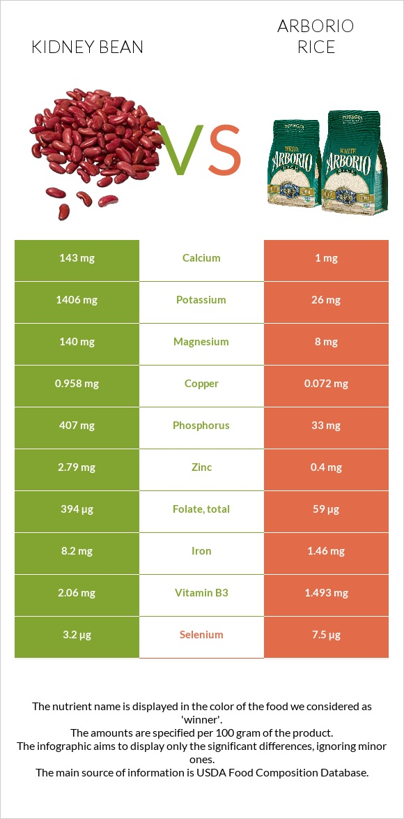 Kidney bean vs Arborio rice infographic