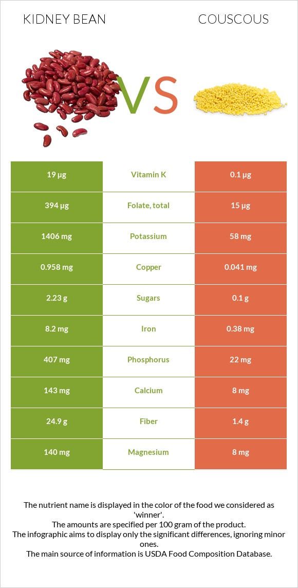 Kidney bean vs Couscous infographic