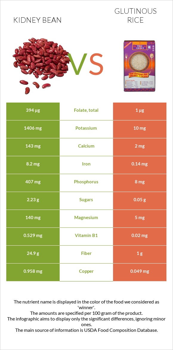 Kidney bean vs Glutinous rice infographic
