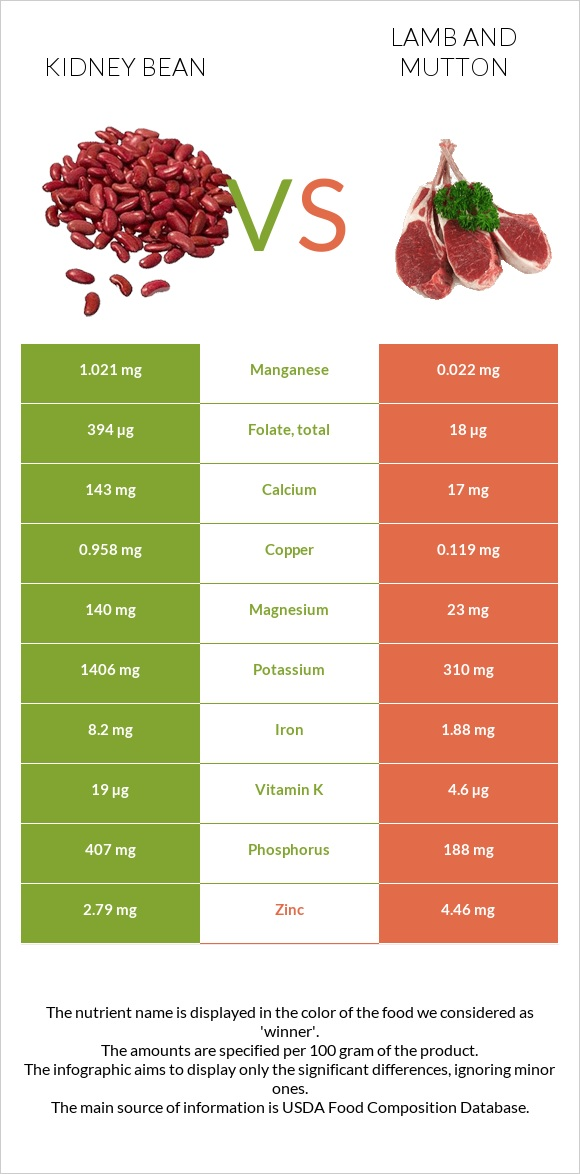 Kidney bean vs Lamb and mutton infographic