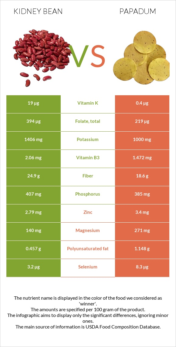 Kidney bean vs Papadum infographic