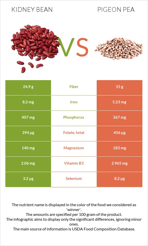 Kidney bean vs Pigeon pea infographic